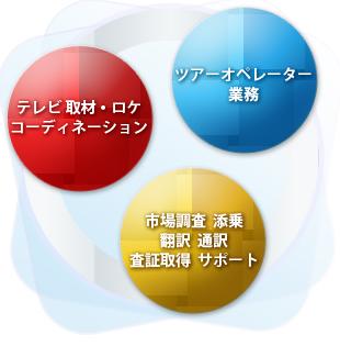 テレビ 取材・ロケコーディネーション ツアーオペレーター業務 市場調査  添乗  翻訳  通訳  査証取得  サポート